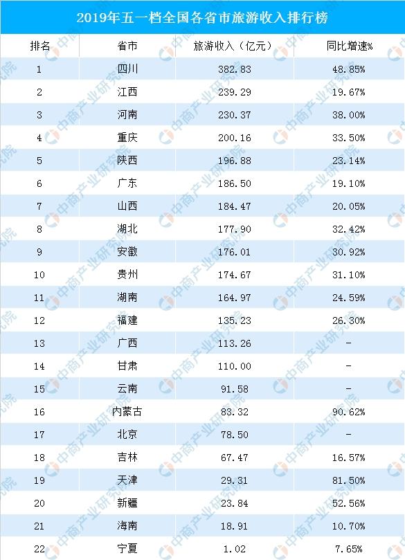 2019城市收入排行_2019年前3个月卖地收入前20强城市排行榜,一城市暴涨