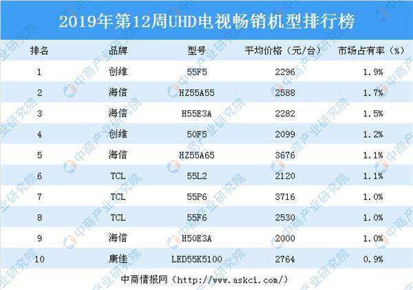 2019畅销排行榜_2019年第12周白电畅销机型排行榜分析:格力空调占据优势
