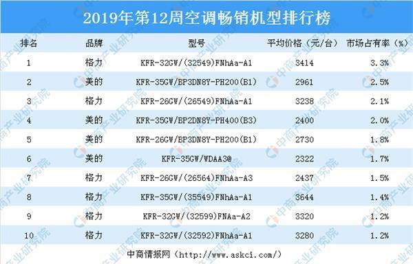 2019热卖排行榜_2019年第12周白电畅销机型排行榜分析:格力空调占据优势