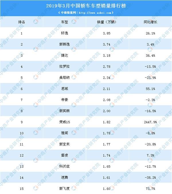2019车辆排行榜_2019年4月汽车销量排行榜即将出炉:3月份轿车榜单回顾附