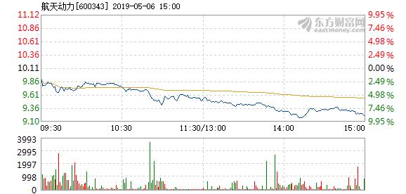 航天动力5月6日盘中跌幅达5%