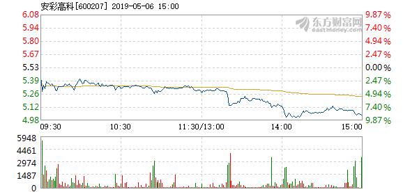 安彩高科5月6日加速下跌