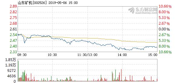 美高梅注册:厦华电子:山东矿机5月6日快速反弹