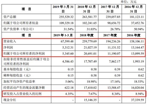 科创板受理公司拟募资额逼近1000亿 中信建投、中信、华泰、中金保荐领跑
