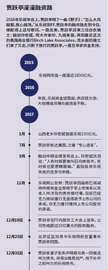 """贾跃亭跑路700天:从""""下周回国""""到不问归期"""