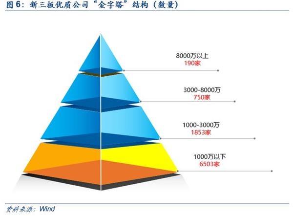 """新三板""""金字塔尖""""公司成长性依旧突出 三板龙头成分股优异!"""