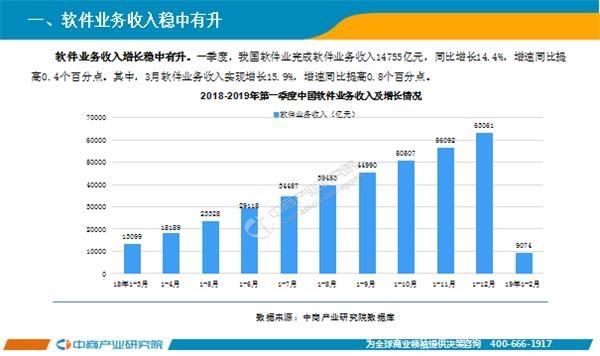 2019年經濟運行匯報_2019年1 2月中國軟件行業經濟運行報告