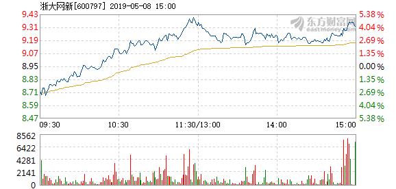 主控芯片:浙大网新5月8日