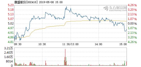股份5月8日快速上涨