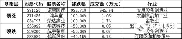 基础层方面,诺康医疗暴涨985.71%,领涨基础层个股,陇萃堂、荣达禽业等涨幅居前;华浩科技、航宇荣康、鹤跃股份等跌幅居前。