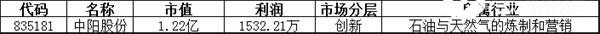 恢复转让:中阳股份