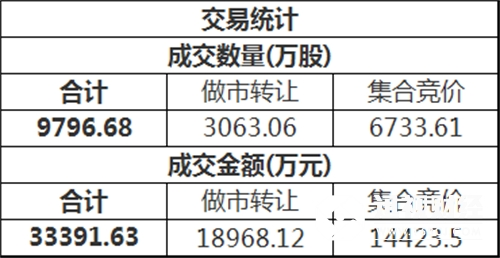 三板做市(899002)今日以778.55点平开后进行调整,最终收报777.29点,全天下跌0.18%,成分股全天成交6730.80万。新三板总成交额3.34亿元。