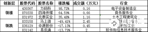 创新层方面,力码科暴涨98.72%,领涨创新层个股,四海传媒、北泰实业等涨幅居前;马上游、中源股份、易讯通等跌幅居前。