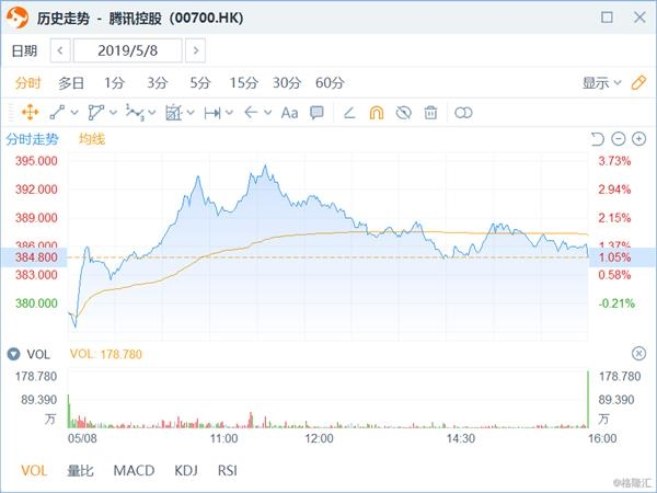 恒指跌1.23%險守2萬9 騰訊逆市上漲1%