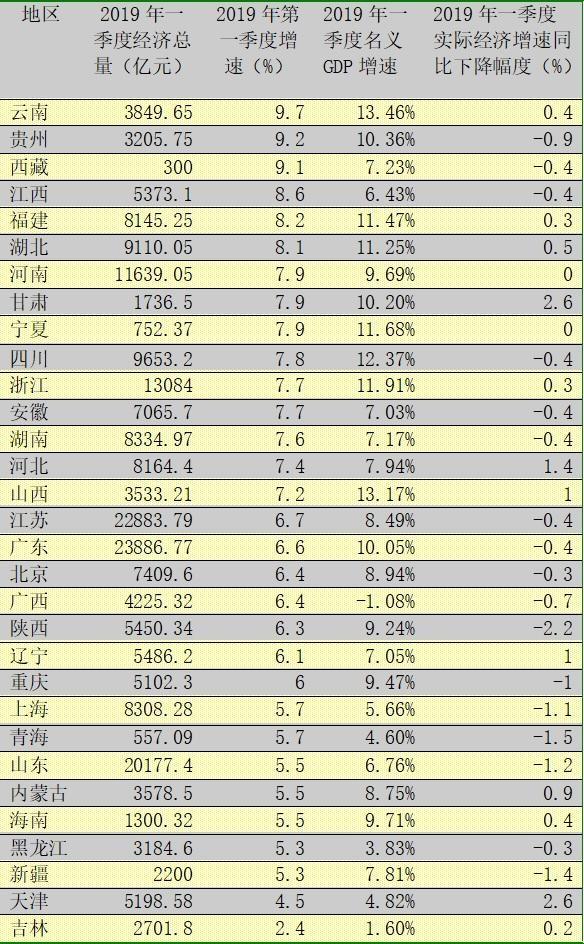 """一季度各地经济排行揭晓!云南增速第一 吉林垫底 经济放慢的""""三北现象""""蔓延到华东"""