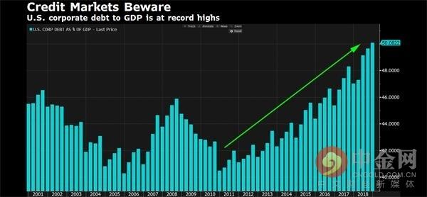 """新債王""""Gundlach:美國債務徹底失控 企業債市況惡化"""