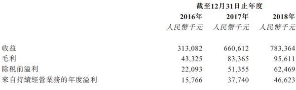 金时代:新三板退市公司瑞诚传媒拟赴港IPO 去年负债率猛增至106.4%