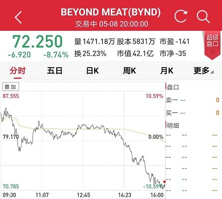 <strong>三日上涨36.46%</strong>
