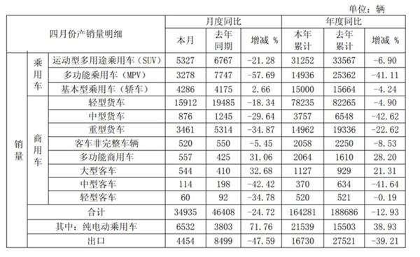 銷量,<a href=/gupiao/600418.html  class=red>江淮汽車</a>,<a href=/gupiao/600418.html  class=red>江淮汽車</a>,4月銷量,瑞風S4