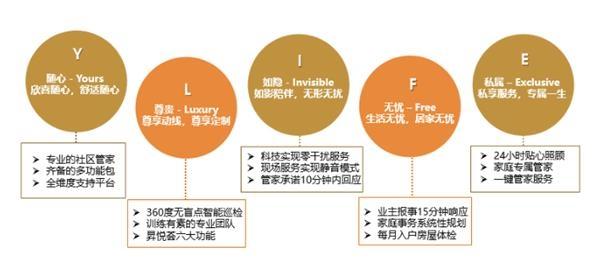 鉑悅管家打造中國真正的社區