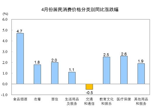 沈建光:生猪价格推动消费物价指数继续上涨