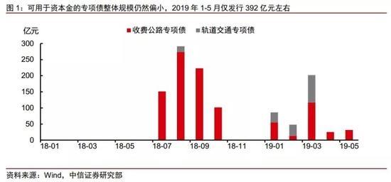 中信证券:地方专项债政策再助力 基建在三季度将显著回升