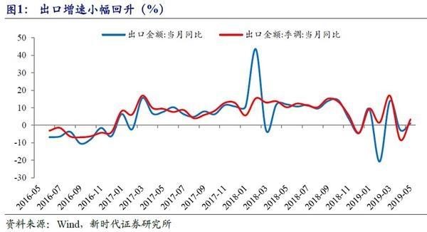 新时代证券点评5月进出口数据:值得关注的贸易顺差扩大