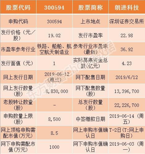 朗进科技今日申购指南 顶格申购需配市值8.5万