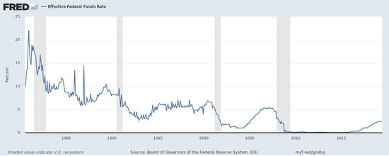 美国债务水平非常高