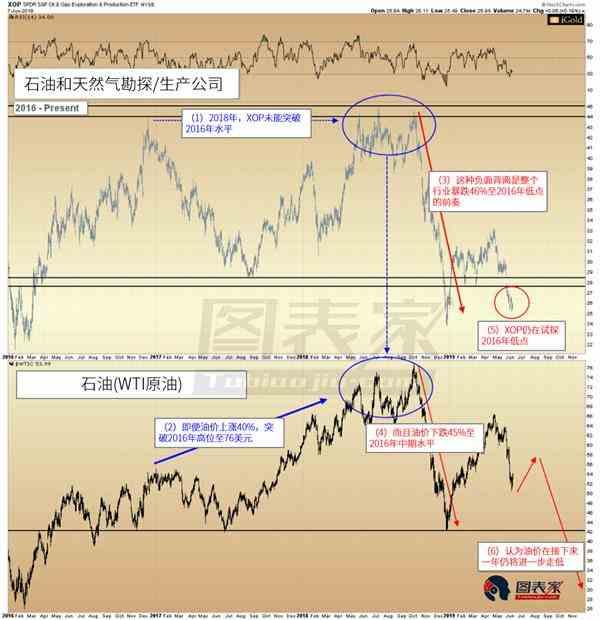 黄金与黄金股分道扬镳 或预示未来金价走势大幅逆转