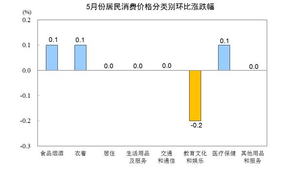 中国5月CPI同比上涨2.7% 创15个月新高