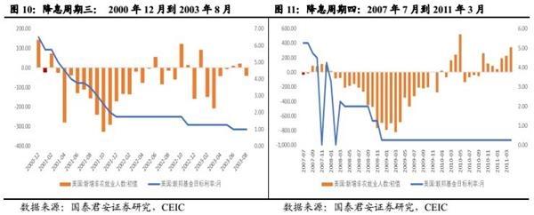 国泰君安:中美降息周期中盈利、?#20048;?#19982;ERP如何演绎