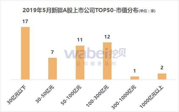 报告:2019年5月新疆A股上市公司市值TOP50