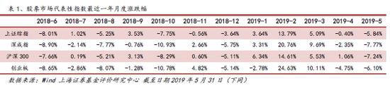 上海证券基金5月绩效分析:有色金属相关基金业