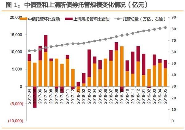 外资5月净买入超千亿中国债券 国债仍为首选