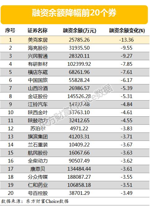 两市两融余额三连升 章源钨业等9股融资余额增幅超10%(附表)