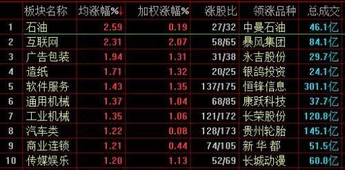 沪指收涨0.05% 阿里概念股纷纷拉升