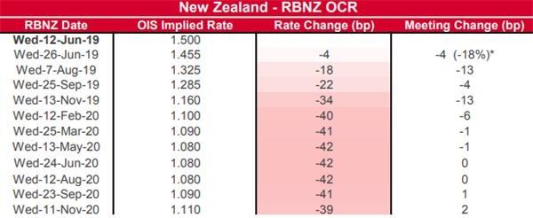 渣打银行:新西兰联储年内不会再降息 新西兰元或将获支撑