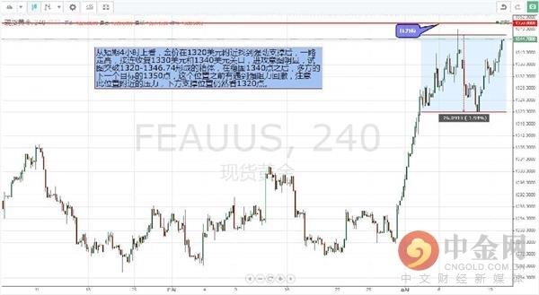 中金網0614黃金早報: 受美聯儲降息預期支撐  黃金大漲突破1340