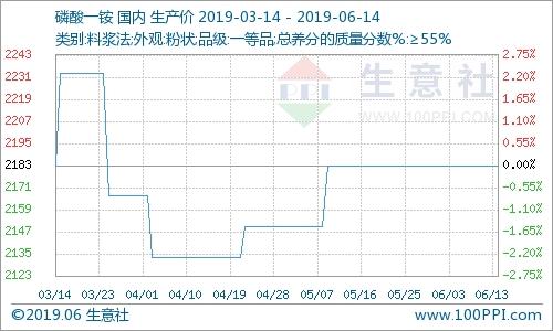 本周磷酸一銨市場維穩運行(6.10-6.14)