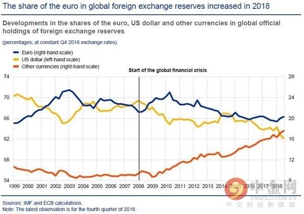 欧元全球使用率从纪录低位反弹