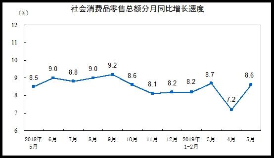2019年5月份社會消費品零售總額增長8.6%