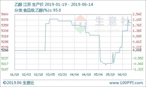 生意社:國內乙醇市場漲跌不一(6.10-6.14)