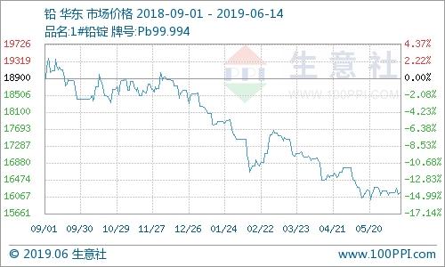 生意社:本周鉛價格震蕩走勢 小幅上漲(6.10-6.14)