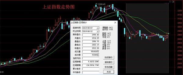 市场震荡格局有望打破 富时罗素百亿资金将增援A股