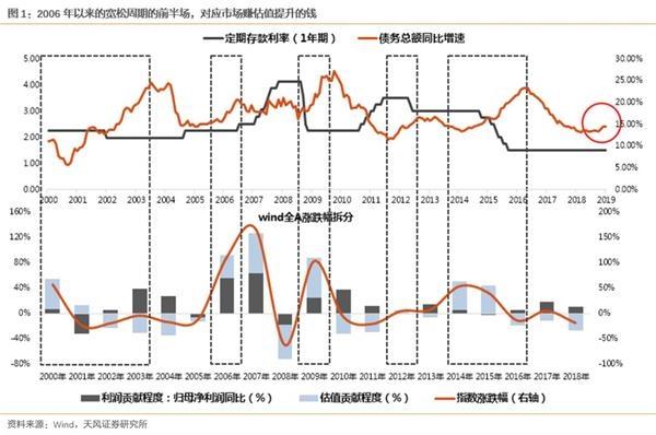 """天風策略:哪些信號會扭轉""""反彈空間不大""""的預期"""