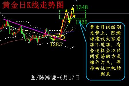 陳瀚謙:漲跌幅度加劇 黃金巨震等待FOMC