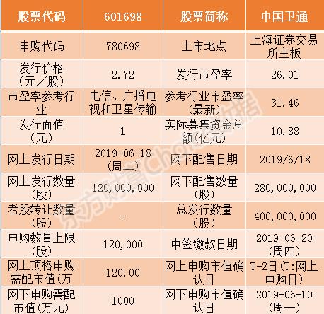 中国卫通6月18日申购指南 顶格申购需配市值120万