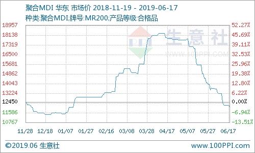 6月17日國內聚合MDI市場行情止跌企穩