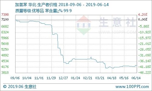 本周加氫苯市場價格上漲(6.10-6.14)